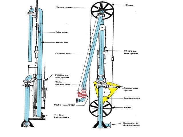 Marine Loading Booms Arms Repair Installation Ireland Dm